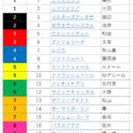 秋華賞・枠順発表 デアリングタクトは13番